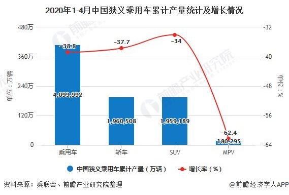 2020年1-4月中国狭义乘用车累计产量统计及增长情况