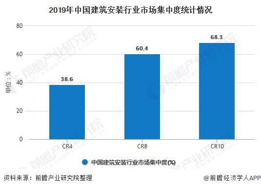 2019年中国建筑安装行业市场集中度统计情况