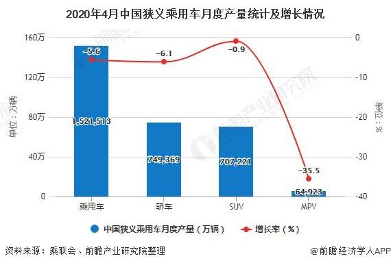 2020年4月中国狭义乘用车月度产量统计及增长情况