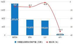 2020年1-4月中国乘用车行业产销现状分析 累计产销量均突破400万辆