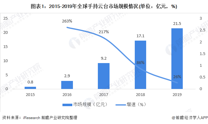 图表1:2015-2019年全球手持云台市场规模情况(单位:亿元,%)