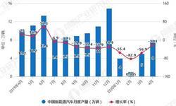 2020年1-4月中国<em>新能源</em><em>汽车</em>行业产销现状分析 累计产销量均突破20万辆