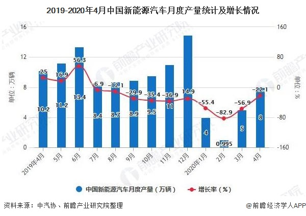 2019-2020年4月中国新能源汽车月度产量统计及增长情况