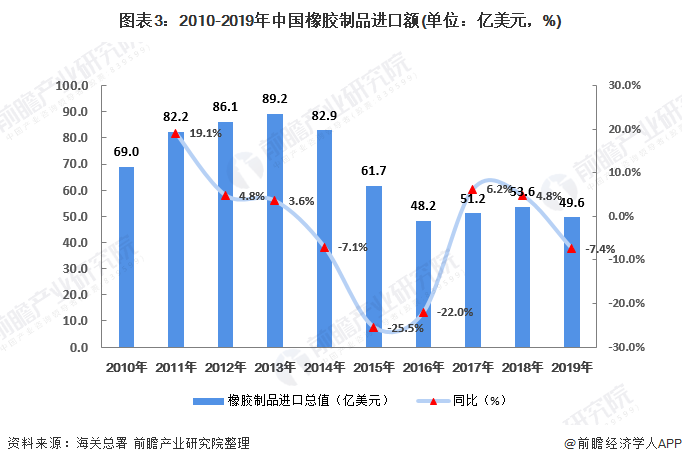 图表3:2010-2019年中国橡胶制品进口额(单位:亿美元,%)