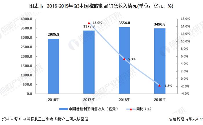2020年中国橡胶制品行业市场现状竞争格局分析
