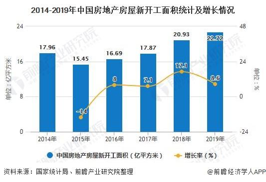 2014-2019年中国房地产房屋新开工面积统计及增长情况