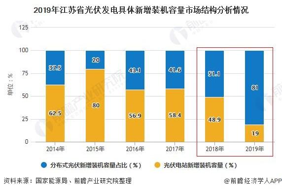 2019年江苏省光伏发电具体新增装机容量市场结构分析情况