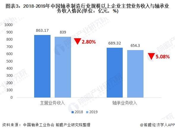图表3:2018-2019年中国轴承制造行业规模以上企业主营业务收入与轴承业务收入情况(单位:亿元,%)