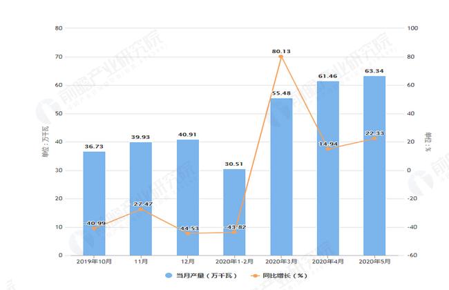 2020年5月前河北省交流电动机产量及增长情况图