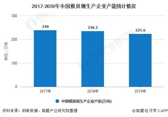 2017-2019年中国模具钢生产企业产能统计情况