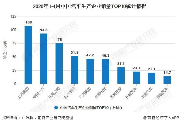 2020年1-4月中国汽车生产企业销量TOP10统计情祝