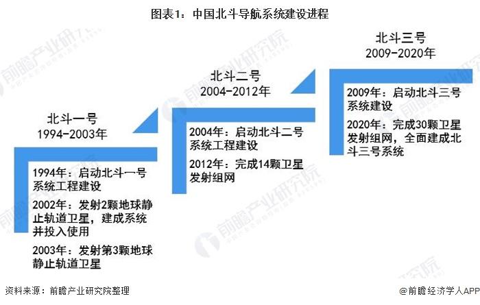 图表1:中国北斗导航系统建设进程