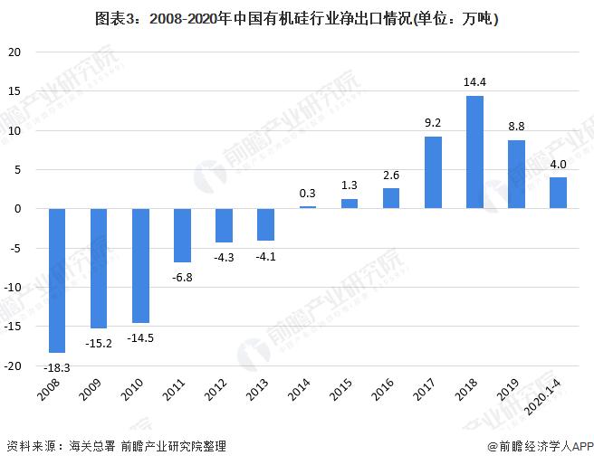 图表3:2008-2020年中国有机硅行业净出口情况(单位:万吨)