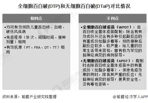 全细胞百白破(DTP)和无细胞百白破(DTaP)对比情况