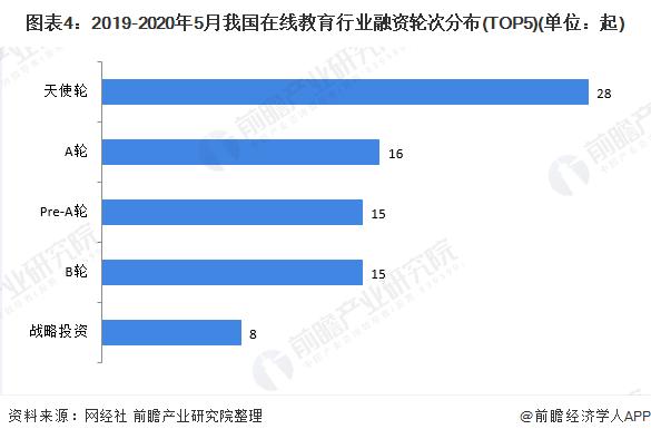 图表4:2019-2020年5月我国在线教育行业融资轮次分布(TOP5)(单位:起)