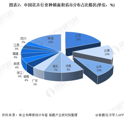 图表2:中国花卉行业种植面积省市分布占比情况(单位:%)