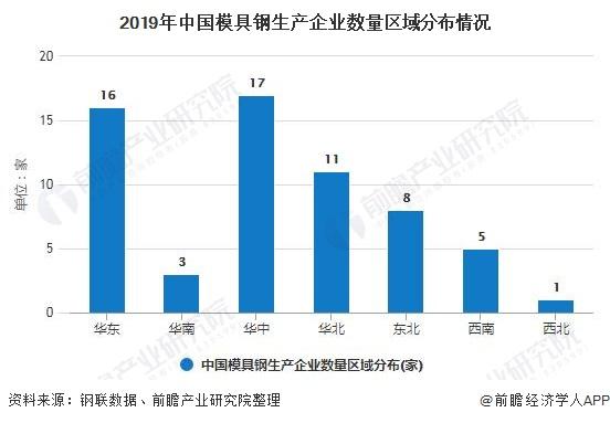 2019年中国模具钢生产企业数量区域分布情况