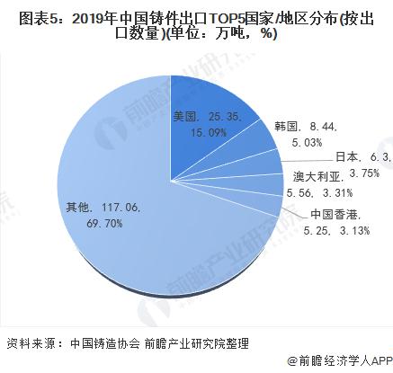 图表5:2019年中国铸件出口TOP5国家/地区分布(按出口数量)(单位:万吨,%)