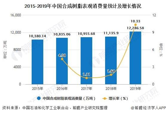 2015-2019年中国合成树脂表观消费量统计及增长情况