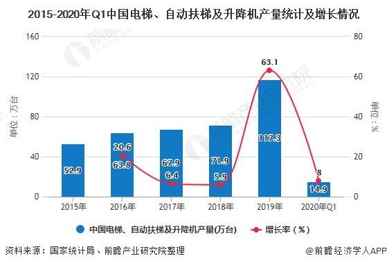 2015-2020年Q1中国电梯、自动扶梯及升降机产量统计及增长情况