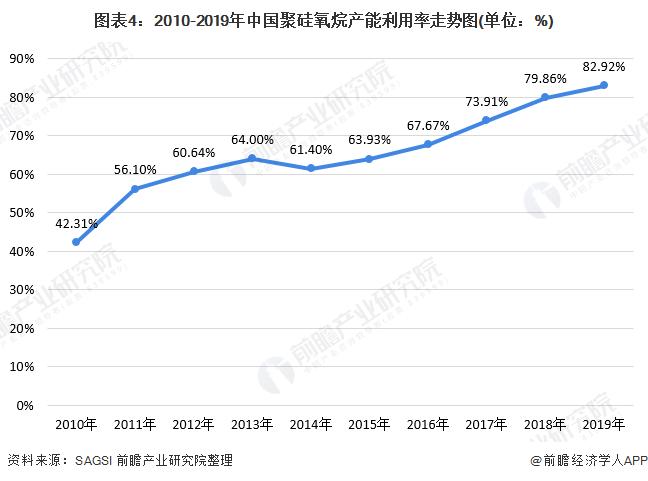 图表4:2010-2019年中国聚硅氧烷产能利用率走势图(单位:%)