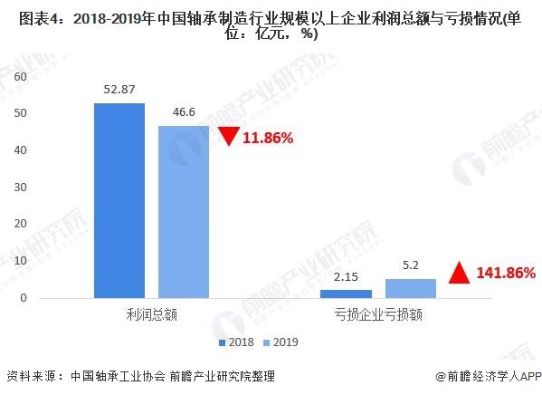 图表4:2018-2019年中国轴承制造行业规模以上企业利润总额与亏损情况(单位:亿元,%)