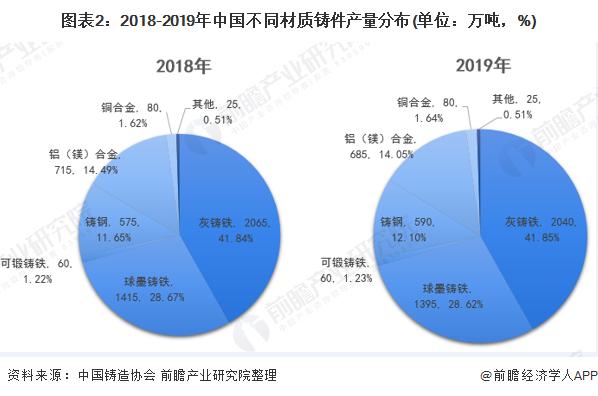 图表2:2018-2019年中国不同材质铸件产量分布(单位:万吨,%)