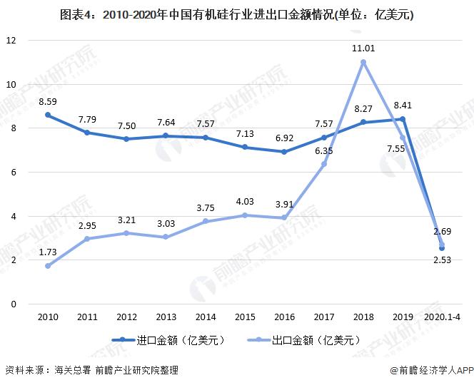 图表4:2010-2020年中国有机硅行业进出口金额情况(单位:亿美元)