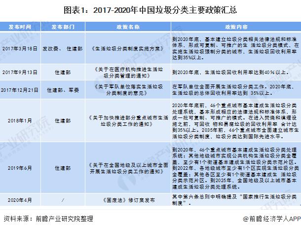 图表1:2017-2020年中国垃圾分类主要政策汇总