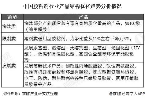 中国胶粘剂行业产品结构优化趋势分析情况