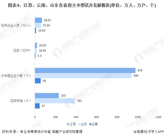 图表4:江苏、云南、山东各省份大中型花卉发展情况(单位:万人、万户、个)