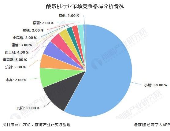 酸奶机行业市场竞争格局分析情况