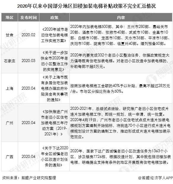 2020年以来中国部分地区旧楼加装电梯补贴政策不完全汇总情况