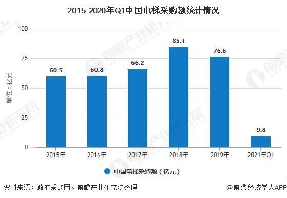 2015-2020年Q1中国电梯采购额统计情况
