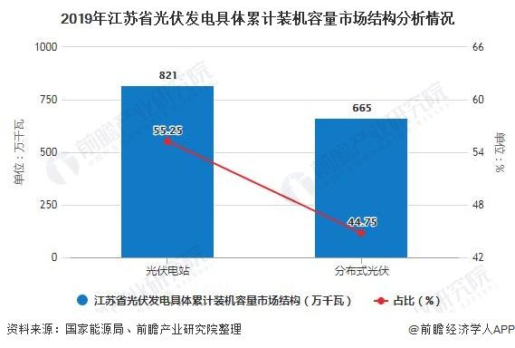 2019年江苏省光伏发电具体累计装机容量市场结构分析情况