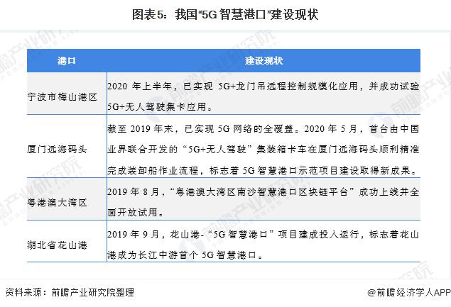 """图表5:我国""""5G+智慧港口""""建设现状"""