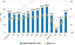 2020年1-4月中国汽车行业市场分析:累计产销量均将近600万辆
