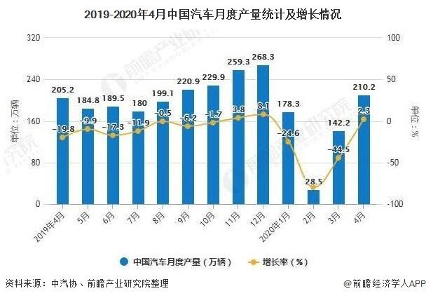 2019-2020年4月中国汽车月度产量统计及增长情况