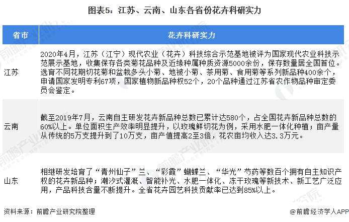 图表5:江苏、云南、山东各省份花卉科研实力