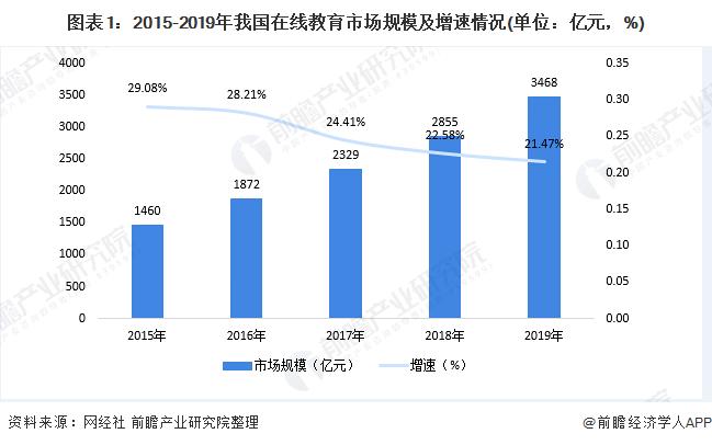 图表1:2015-2019年我国在线教育市场规模及增速情况(单位:亿元,%)