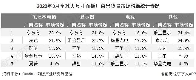2020年3月全球大尺寸面板厂商出货量市场份额统计情况