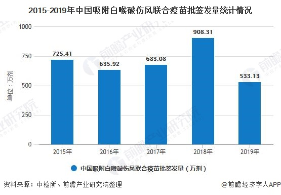 2015-2019年中国吸附白喉破伤风联合疫苗批签发量统计情况