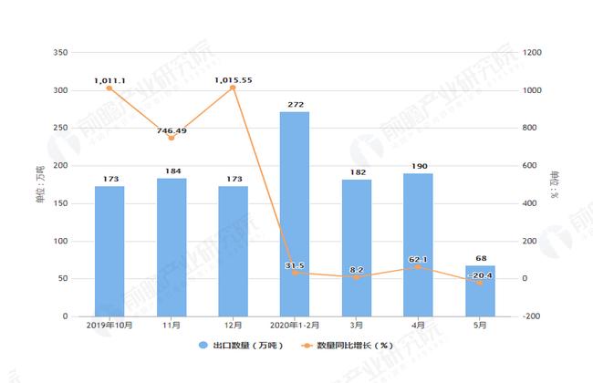 2020年1-5月前我国汽油出口量及金额增长表