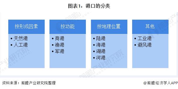 图表1:港口的分类