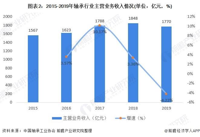 图表2:2015-2019年轴承行业主营业务收入情况(单位:亿元,%)