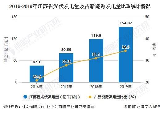 2016-2019年江苏省光伏发电量及占新能源发电量比重统计情况