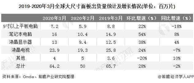 2019-2020年3月全球大尺寸面板出货量统计及增长情况(单位:百万片)