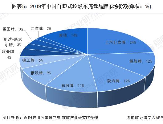 图表5:2019年中国自卸式垃圾车底盘品牌市场份额(单位:%)