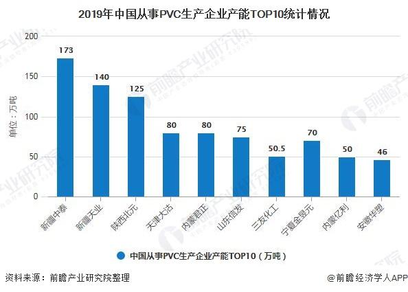 2019年中国从事PVC生产企业产能TOP10统计情况