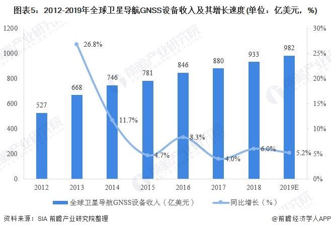 图表5:2012-2019年全球卫星导航GNSS设备收入及其增长速度(单位:亿美元,%)